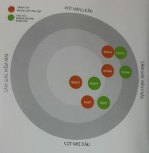Thông số vợt cầu lông Duora