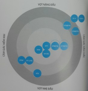 thông số vợt cầu lông Voltric