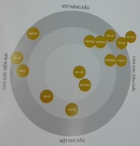 thông số vợt cầu lông nanoray